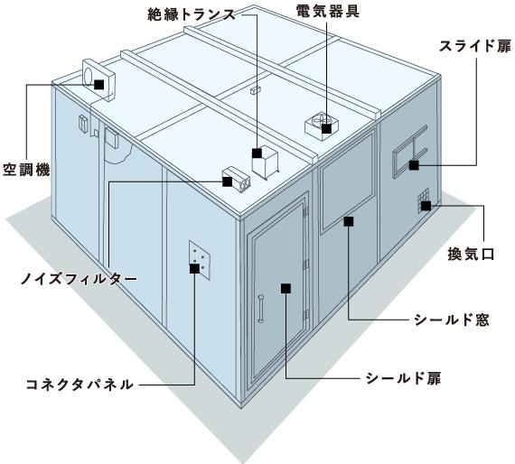 電磁波シールドルームの外形図