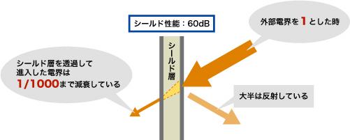 シールド性能の図