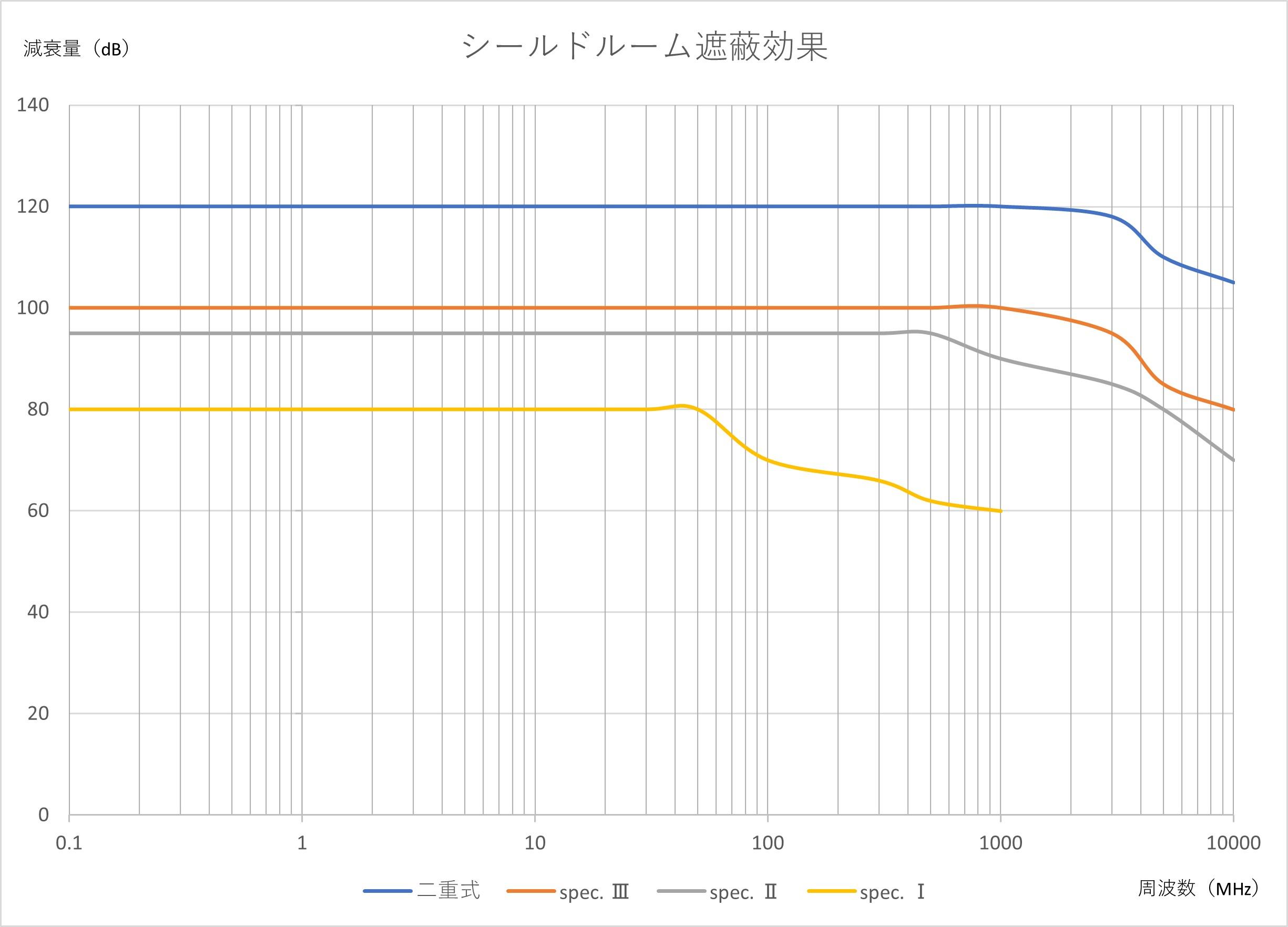 シールドルーム遮蔽効果のグラフ